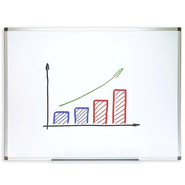 whiteboard budget 1500x1000mm schreibtafel